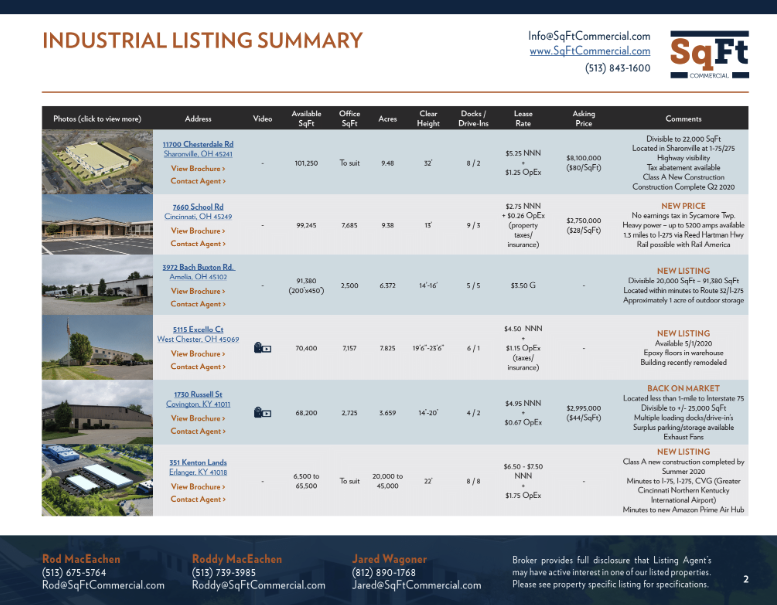 Download Active Listing Summary Brochure From SqFt Commercial